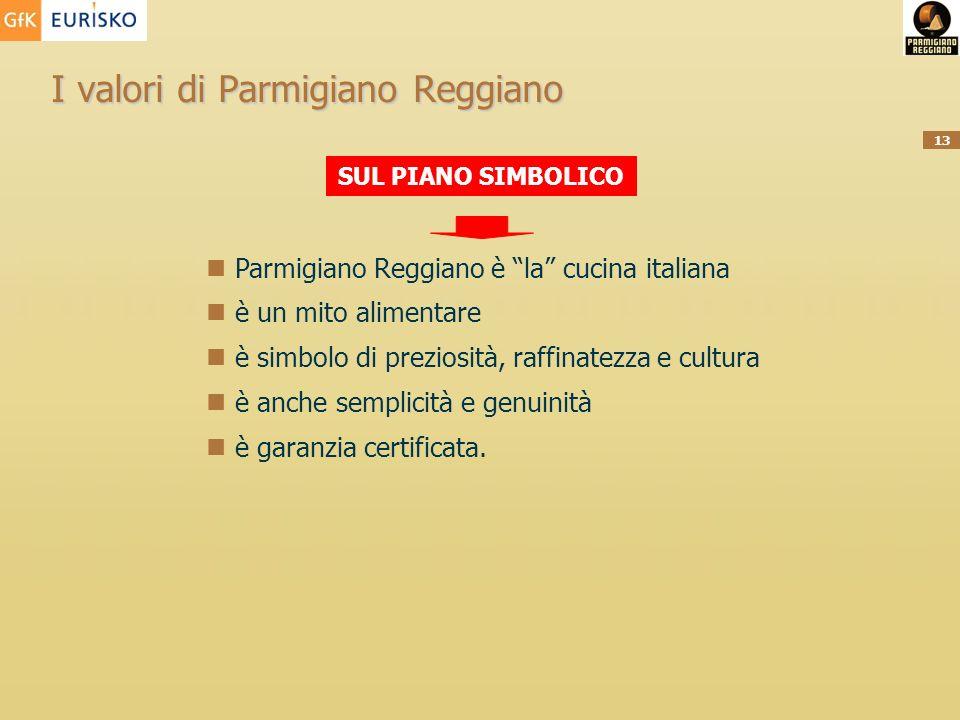 13 I valori di Parmigiano Reggiano SUL PIANO SIMBOLICO Parmigiano Reggiano è la cucina italiana è un mito alimentare è simbolo di preziosità, raffinat