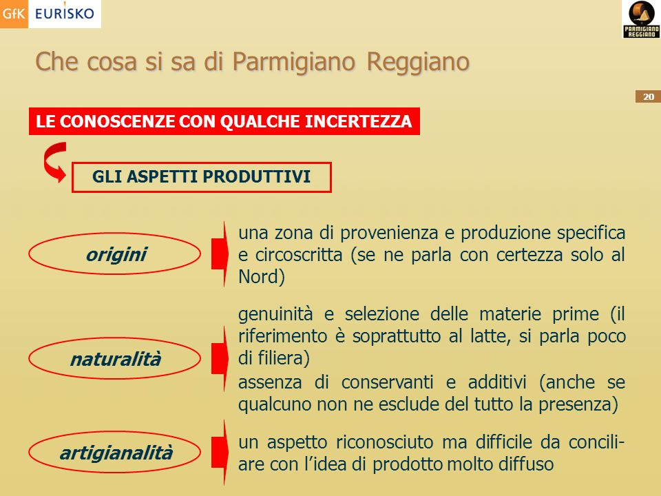 20 Che cosa si sa di Parmigiano Reggiano LE CONOSCENZE CON QUALCHE INCERTEZZA GLI ASPETTI PRODUTTIVI una zona di provenienza e produzione specifica e