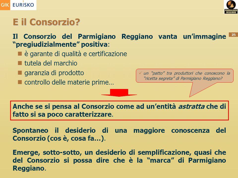 25 E il Consorzio? Il Consorzio del Parmigiano Reggiano vanta unimmagine pregiudizialmente positiva: è garante di qualità e certificazione tutela del