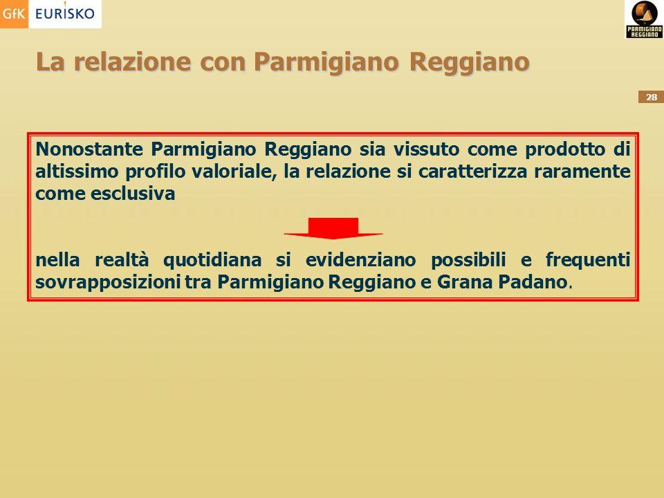 28 La relazione con Parmigiano Reggiano Nonostante Parmigiano Reggiano sia vissuto come prodotto di altissimo profilo valoriale, la relazione si caratterizza raramente come esclusiva nella realtà quotidiana si evidenziano possibili e frequenti sovrapposizioni tra Parmigiano Reggiano e Grana Padano.