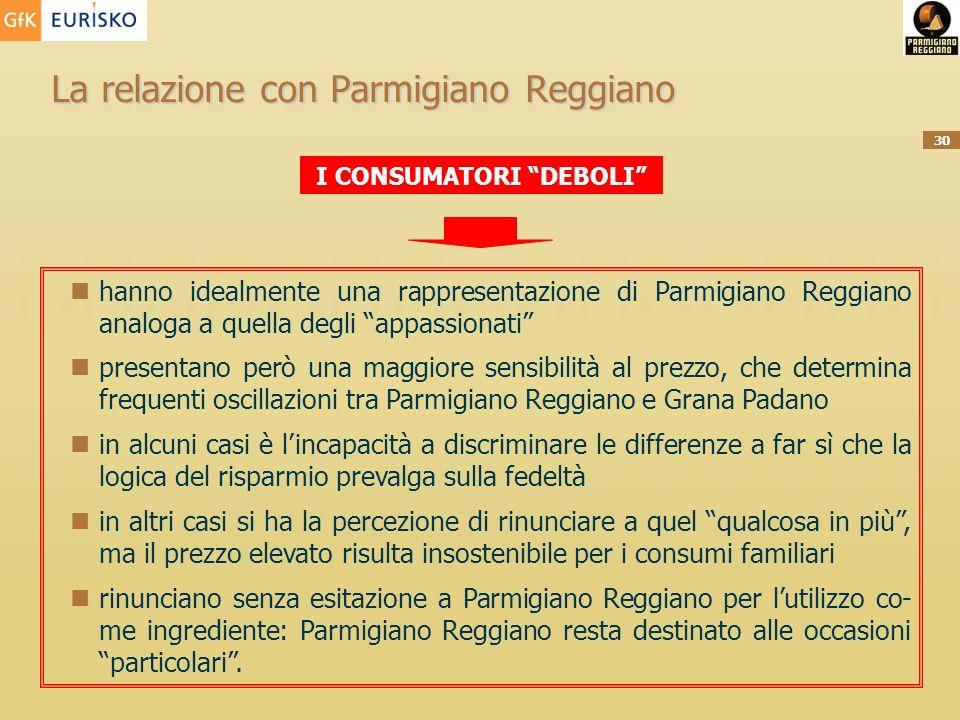 30 La relazione con Parmigiano Reggiano I CONSUMATORI DEBOLI hanno idealmente una rappresentazione di Parmigiano Reggiano analoga a quella degli appas