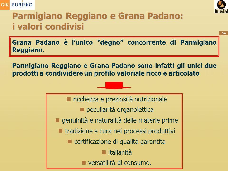 34 Parmigiano Reggiano e Grana Padano: i valori condivisi Grana Padano è lunico degno concorrente di Parmigiano Reggiano. Parmigiano Reggiano e Grana