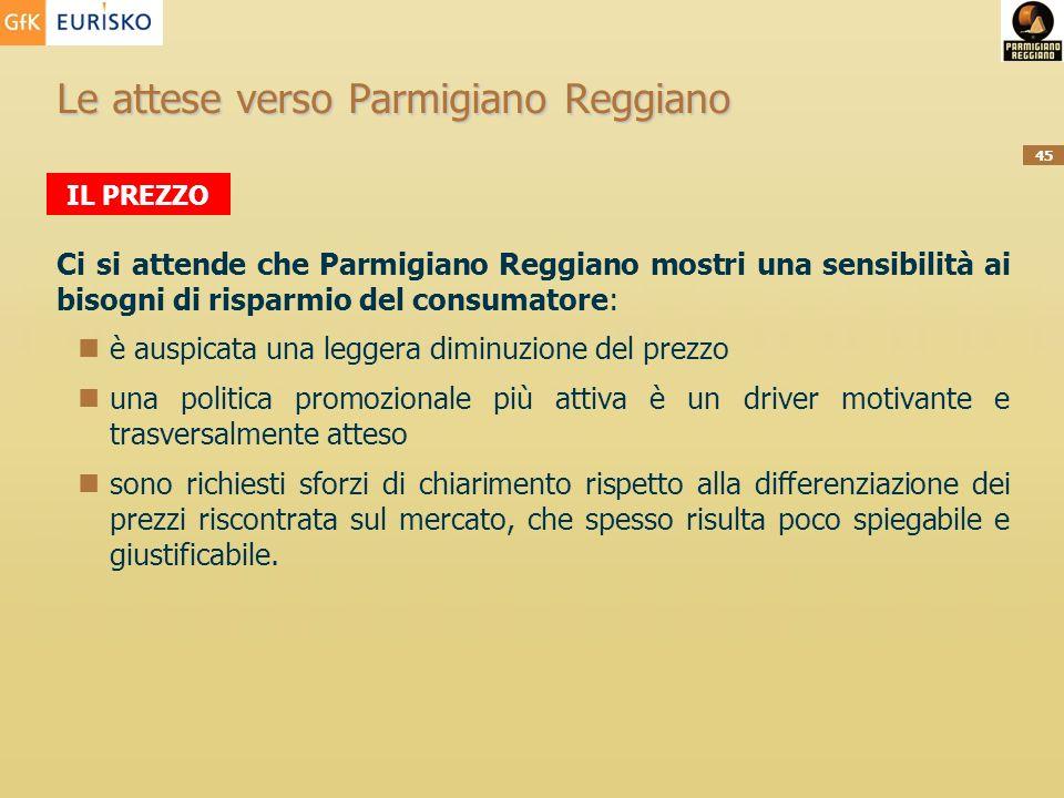 45 Le attese verso Parmigiano Reggiano Ci si attende che Parmigiano Reggiano mostri una sensibilità ai bisogni di risparmio del consumatore: è auspica