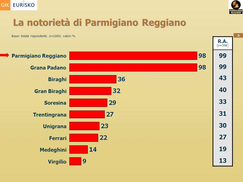 5 La notorietà di Parmigiano Reggiano Base: totale rispondenti; n=1000; valori % R.A. (n=396) 99 43 40 33 31 30 27 19 13 Parmigiano Reggiano Grana Pad