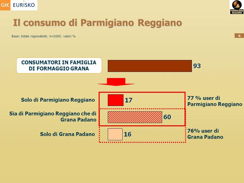 6 Il consumo di Parmigiano Reggiano CONSUMATORI IN FAMIGLIA DI FORMAGGIO GRANA Solo di Parmigiano Reggiano Sia di Parmigiano Reggiano che di Grana Padano Solo di Grana Padano 77 % user di Parmigiano Reggiano 76% user di Grana Padano Base: totale rispondenti; n=1000; valori %
