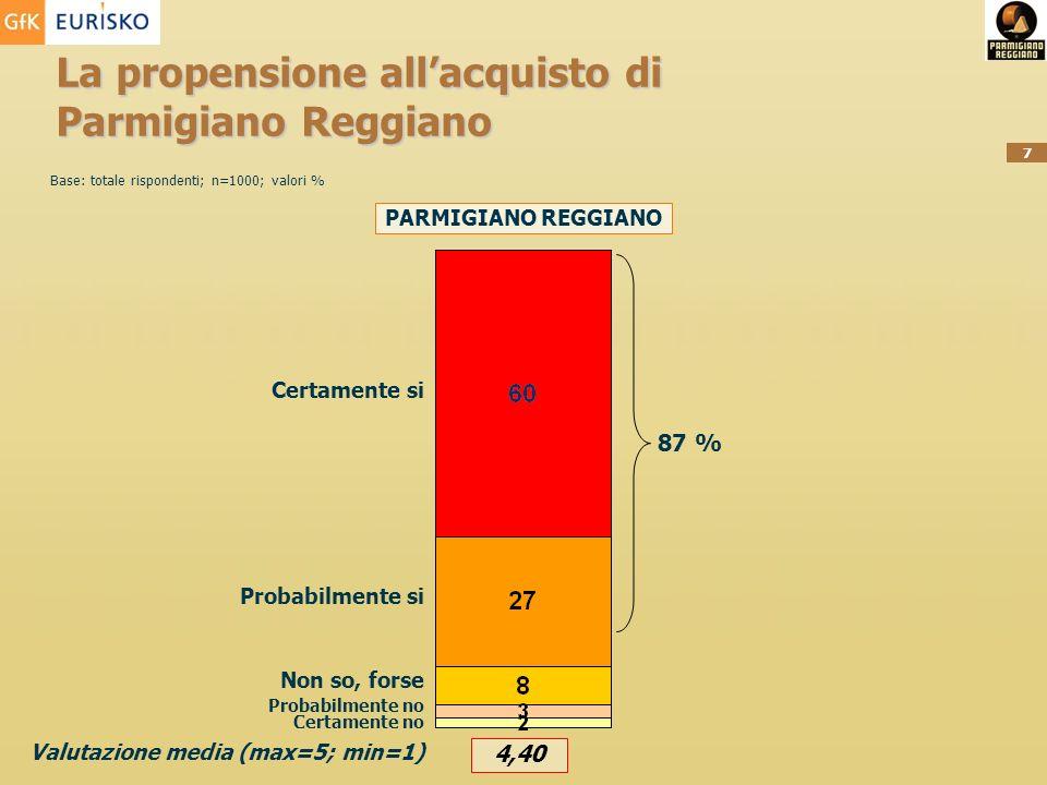 7 La propensione allacquisto di Parmigiano Reggiano Certamente si Probabilmente si Non so, forse PARMIGIANO REGGIANO Probabilmente no Certamente no 87 % Valutazione media (max=5; min=1) 4,40 Base: totale rispondenti; n=1000; valori %