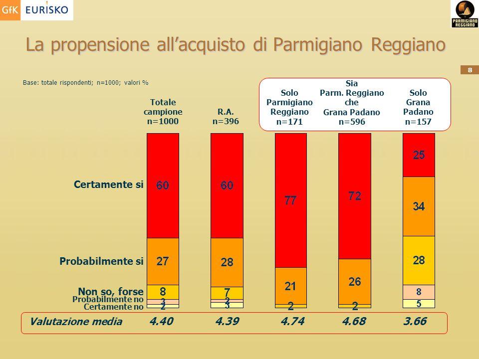 8 La propensione allacquisto di Parmigiano Reggiano Base: totale rispondenti; n=1000; valori % Totale campione n=1000 Valutazione media 4.404.394.744.683.66 Solo Parmigiano Reggiano n=171 Sia Parm.