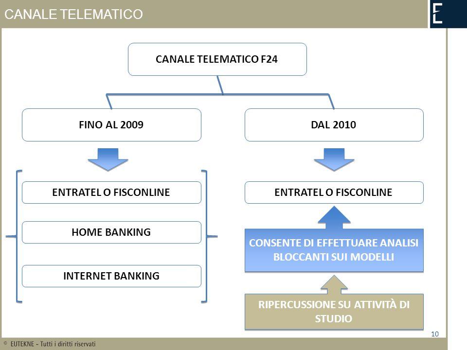 CANALE TELEMATICO 10 CANALE TELEMATICO F24 FINO AL 2009DAL 2010 ENTRATEL O FISCONLINE HOME BANKING INTERNET BANKING ENTRATEL O FISCONLINE CONSENTE DI