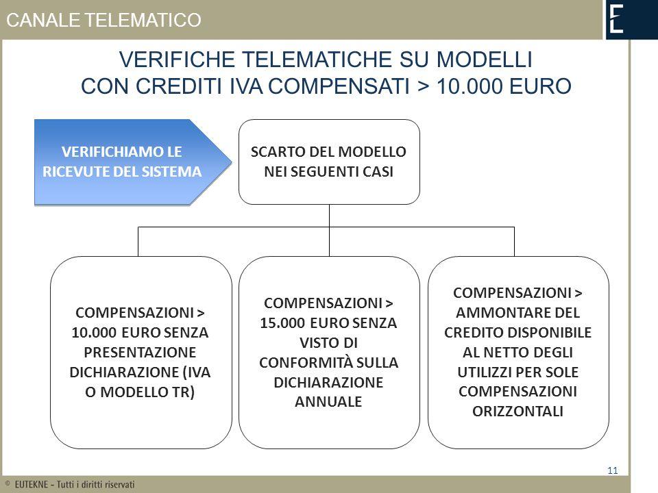 CANALE TELEMATICO VERIFICHE TELEMATICHE SU MODELLI CON CREDITI IVA COMPENSATI > 10.000 EURO 11 COMPENSAZIONI > 15.000 EURO SENZA VISTO DI CONFORMITÀ SULLA DICHIARAZIONE ANNUALE COMPENSAZIONI > 10.000 EURO SENZA PRESENTAZIONE DICHIARAZIONE (IVA O MODELLO TR) COMPENSAZIONI > AMMONTARE DEL CREDITO DISPONIBILE AL NETTO DEGLI UTILIZZI PER SOLE COMPENSAZIONI ORIZZONTALI SCARTO DEL MODELLO NEI SEGUENTI CASI VERIFICHIAMO LE RICEVUTE DEL SISTEMA