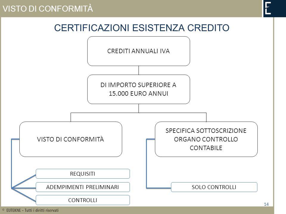 VISTO DI CONFORMITÀ 14 CERTIFICAZIONI ESISTENZA CREDITO VISTO DI CONFORMITÀ SPECIFICA SOTTOSCRIZIONE ORGANO CONTROLLO CONTABILE CREDITI ANNUALI IVA DI IMPORTO SUPERIORE A 15.000 EURO ANNUI REQUISITI ADEMPIMENTI PRELIMINARI CONTROLLI SOLO CONTROLLI