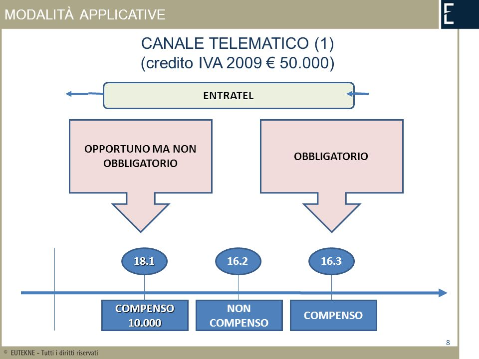 MODALITÀ APPLICATIVE 8 CANALE TELEMATICO (1) (credito IVA 2009 50.000) 18.116.216.3 COMPENSO10.000 NON COMPENSO COMPENSO OPPORTUNO MA NON OBBLIGATORIO