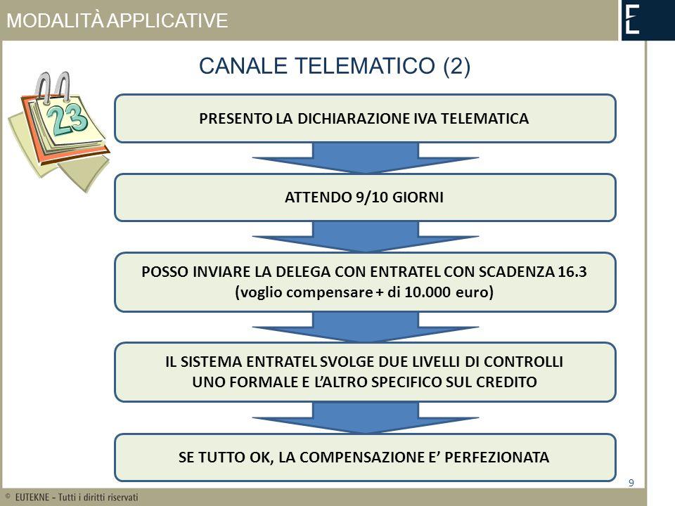 MODALITÀ APPLICATIVE 9 CANALE TELEMATICO (2) PRESENTO LA DICHIARAZIONE IVA TELEMATICA ATTENDO 9/10 GIORNI POSSO INVIARE LA DELEGA CON ENTRATEL CON SCADENZA 16.3 (voglio compensare + di 10.000 euro) IL SISTEMA ENTRATEL SVOLGE DUE LIVELLI DI CONTROLLI UNO FORMALE E LALTRO SPECIFICO SUL CREDITO SE TUTTO OK, LA COMPENSAZIONE E PERFEZIONATA