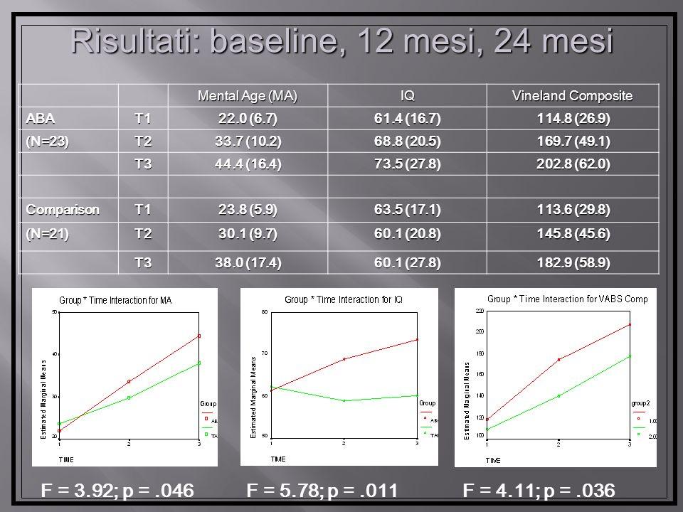 Risultati: baseline, 12 mesi, 24 mesi Mental Age (MA) IQ Vineland Composite ABAT1 22.0 (6.7) 61.4 (16.7) 114.8 (26.9) (N=23)T2 33.7 (10.2) 68.8 (20.5) 169.7 (49.1) T3 44.4 (16.4) 73.5 (27.8) 202.8 (62.0) ComparisonT1 23.8 (5.9) 63.5 (17.1) 113.6 (29.8) (N=21)T2 30.1 (9.7) 60.1 (20.8) 145.8 (45.6) T3 38.0 (17.4) 60.1 (27.8) 182.9 (58.9) F = 3.92; p =.046F = 5.78; p =.011 F = 4.11; p =.036