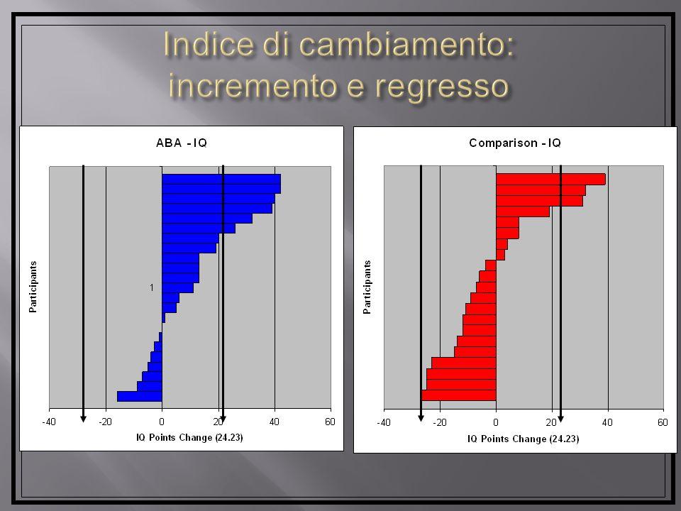 Risultati: baseline, 12 mesi, 24 mesi Mental Age (MA) IQ Vineland Composite ABAT1 22.0 (6.7) 61.4 (16.7) 114.8 (26.9) (N=23)T2 33.7 (10.2) 68.8 (20.5)