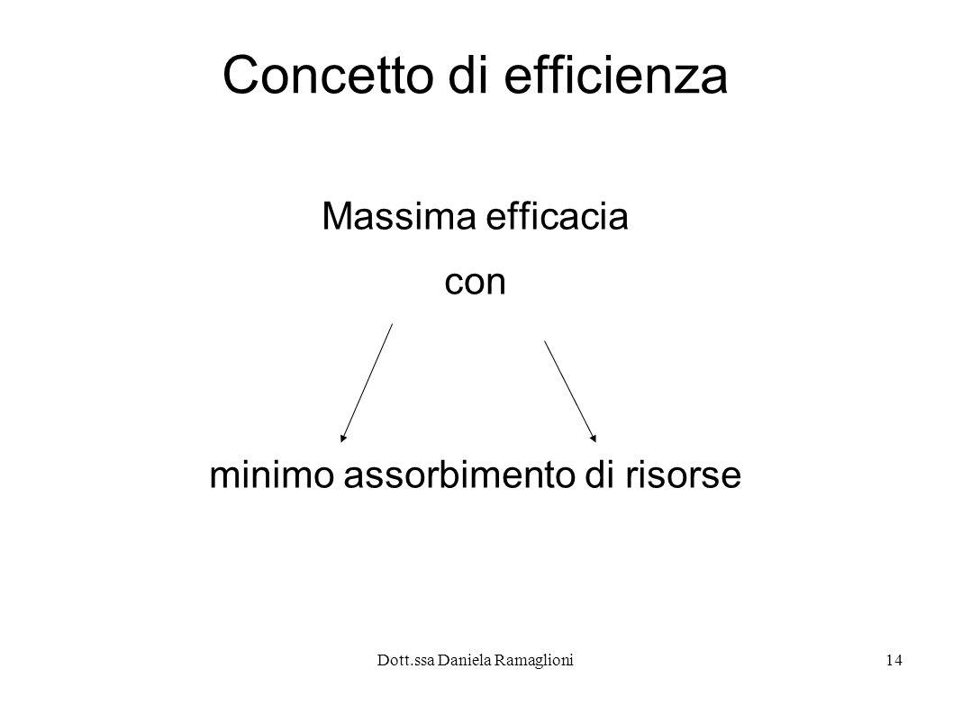 Dott.ssa Daniela Ramaglioni14 Concetto di efficienza Massima efficacia con minimo assorbimento di risorse