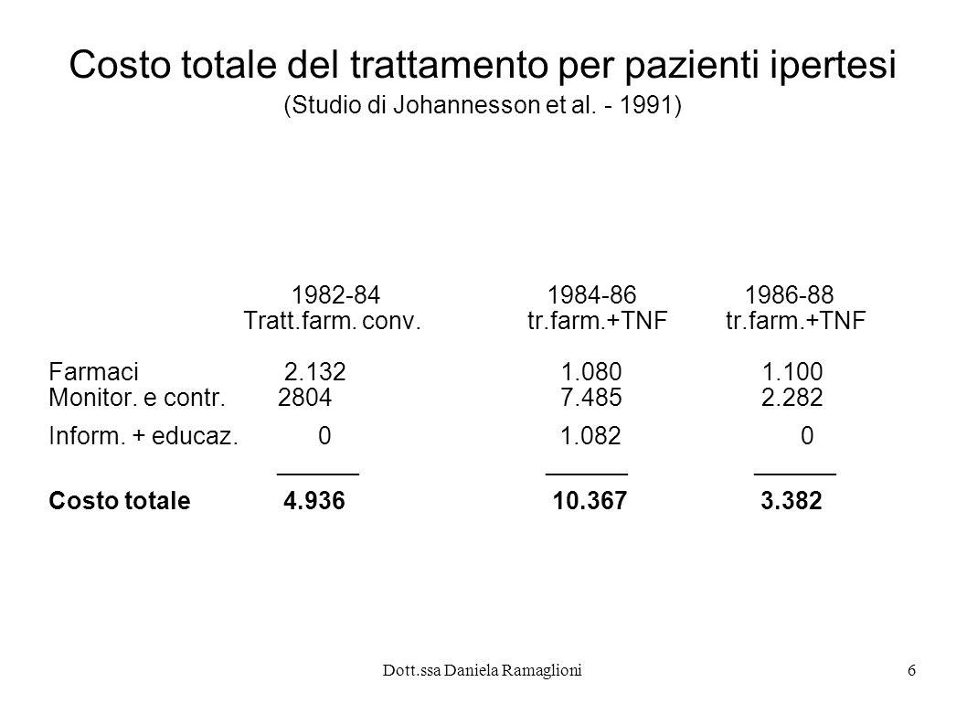 Dott.ssa Daniela Ramaglioni6 1982-84 1984-86 1986-88 Tratt.farm. conv. tr.farm.+TNF tr.farm.+TNF Farmaci 2.132 1.080 1.100 Monitor. e contr. 2804 7.48