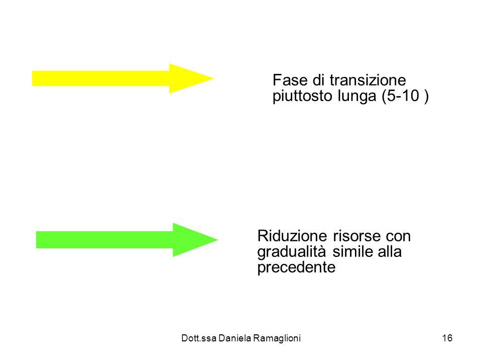 Dott.ssa Daniela Ramaglioni16 Fase di transizione piuttosto lunga (5-10 ) Riduzione risorse con gradualità simile alla precedente