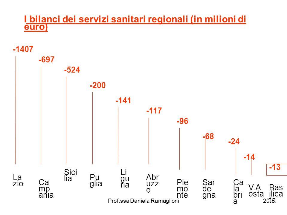 Prof.ssa Daniela Ramaglioni20 I bilanci dei servizi sanitari regionali (in milioni di euro) -1407 La zio -697 Ca mp ania -524 Sici lia -200 Pu glia -1