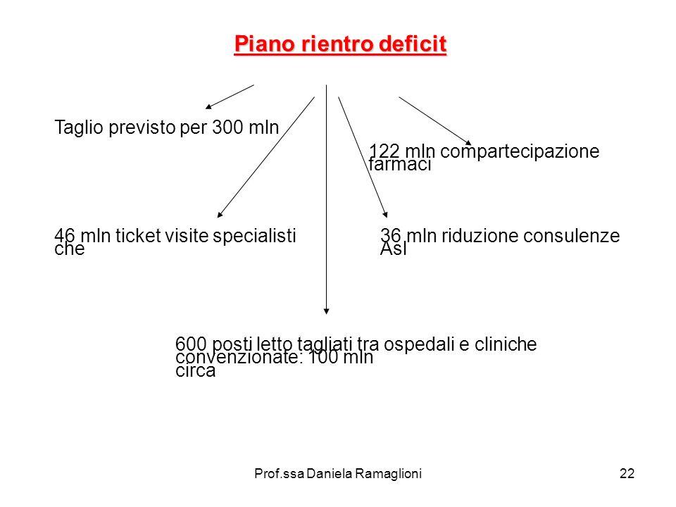 Prof.ssa Daniela Ramaglioni22 Piano rientro deficit Taglio previsto per 300 mln 122 mln compartecipazione farmaci 46 mln ticket visite specialisti che