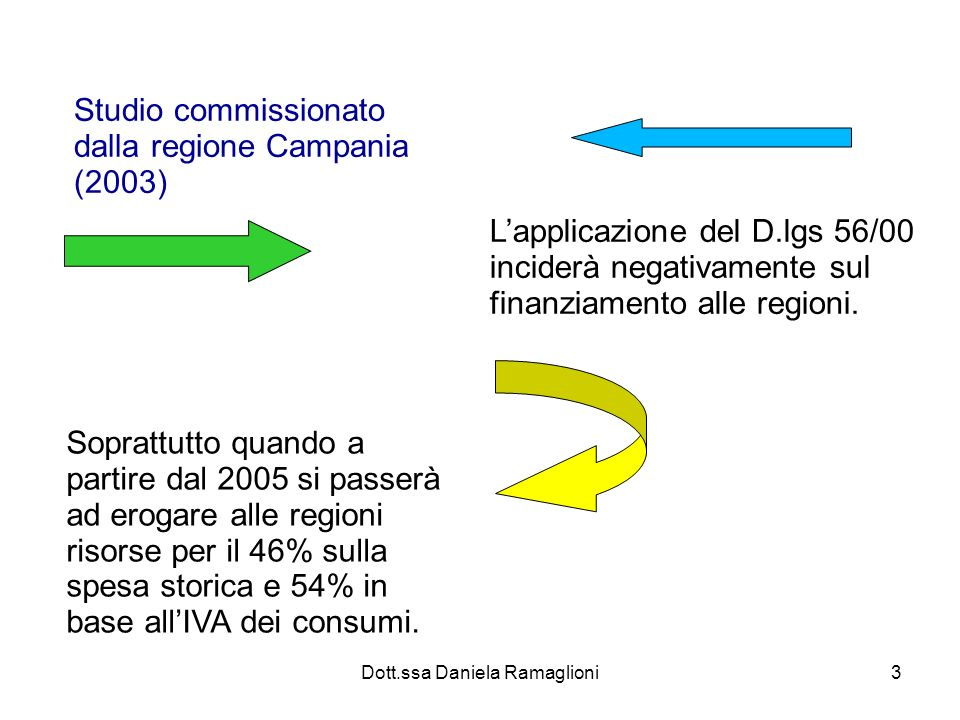 Dott.ssa Daniela Ramaglioni3 Studio commissionato dalla regione Campania (2003) Lapplicazione del D.lgs 56/00 inciderà negativamente sul finanziamento