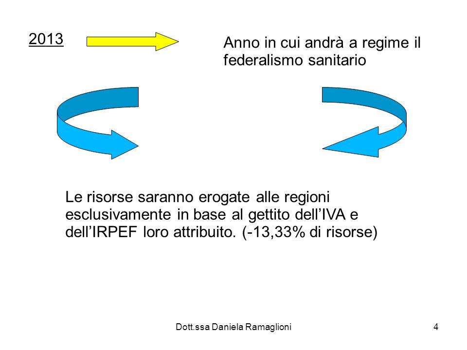 Dott.ssa Daniela Ramaglioni15 Sanzioni : incremento automatico delle entrate tributarie fino allo scioglimento degli organi inadempienti