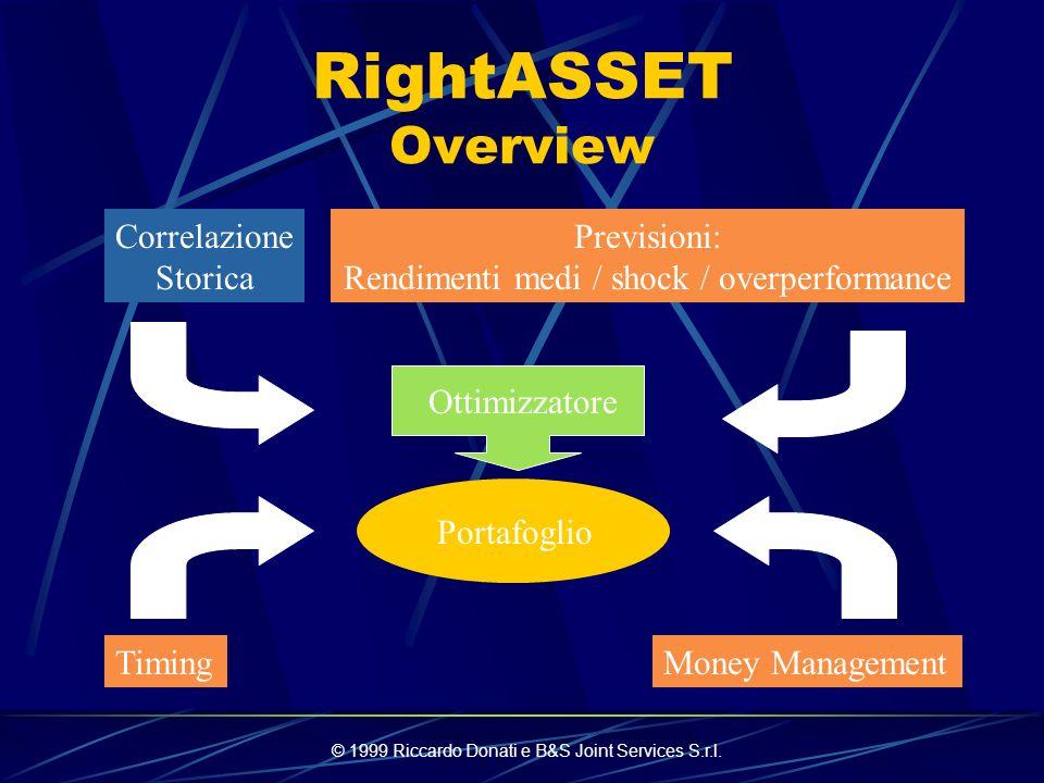 © 1999 Riccardo Donati e B&S Joint Services S.r.l. RightASSET Asset Allocation Frameworks RightASSET è parte di un servizio rivolto al promotore finan