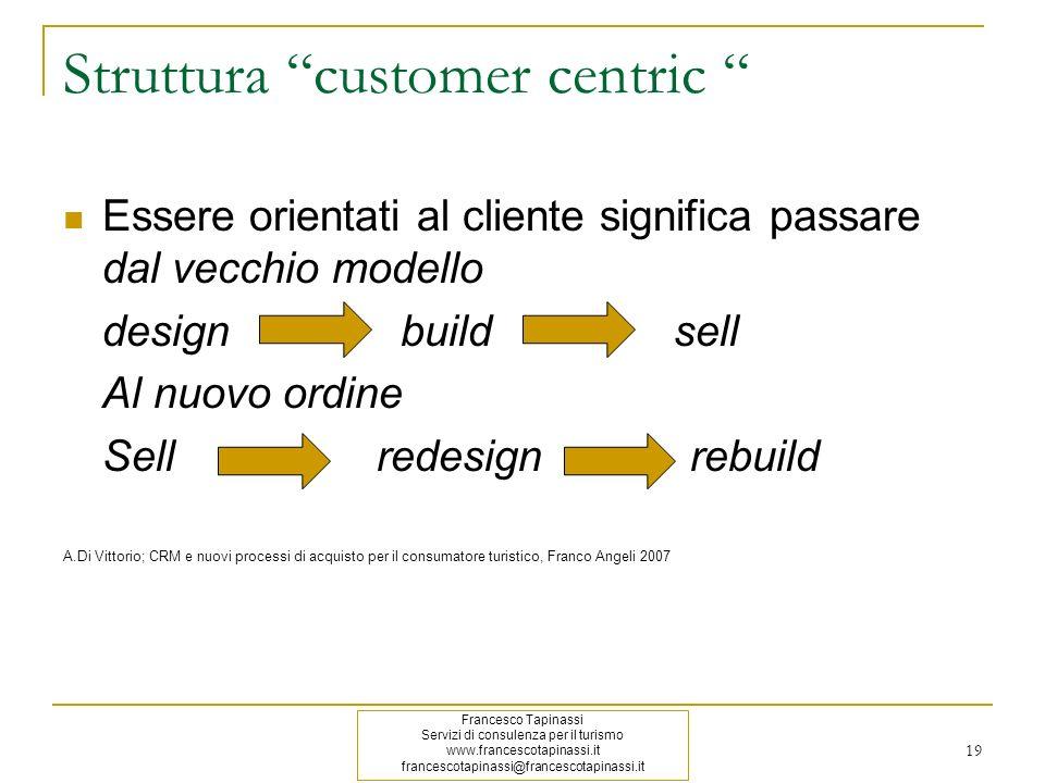 19 Struttura customer centric Essere orientati al cliente significa passare dal vecchio modello design build sell Al nuovo ordine Sell redesign rebuil