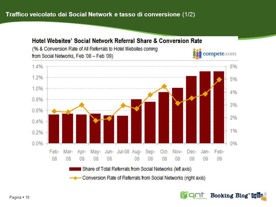 Pagina 20 Traffico veicolato dai Social Network e tasso di conversione (2/2) Da febbraio 2008 a febbraio 2009 il traffico dai Social Network ai siti ufficiali degli hotel è cresciuto più del 151%.