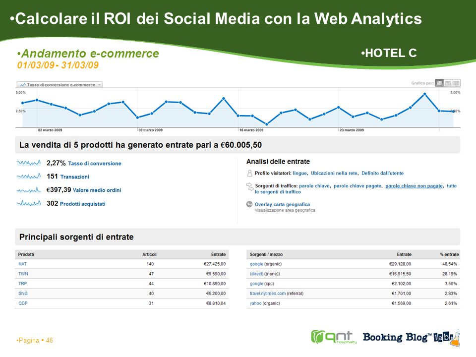 Pagina 46 Calcolare il ROI dei Social Media con la Web Analytics Andamento e-commerce 01/03/09 - 31/03/09 HOTEL C