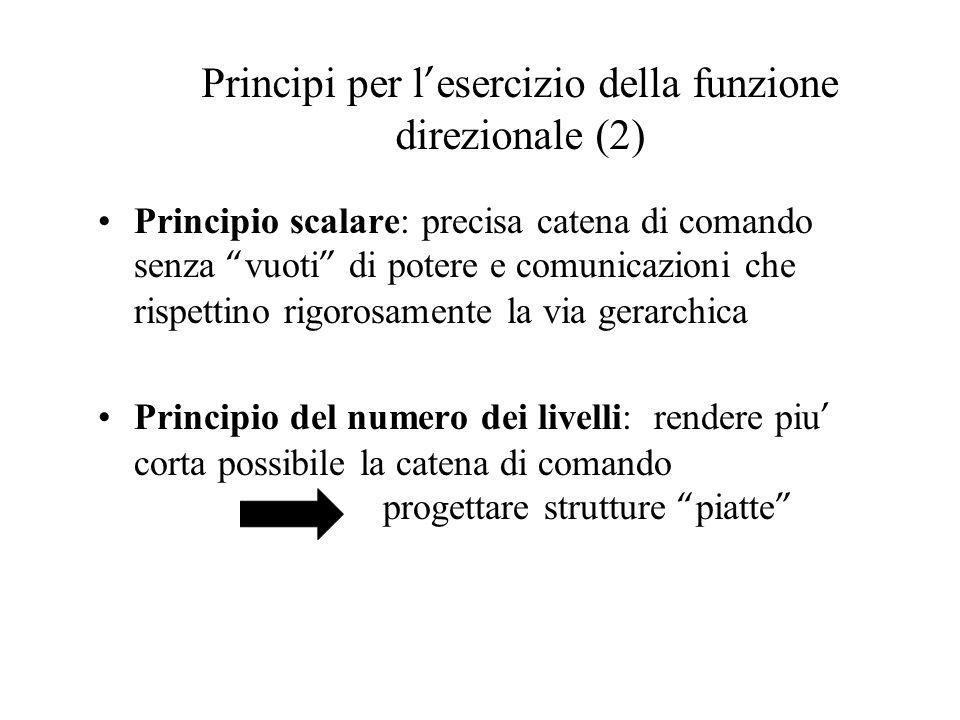 Principi per l esercizio della funzione direzionale (3) Principio dell ampiezza del controllo: definisce il numero max di persone che possono dipendere da un capo (studi scientifici hanno mostrato che il valore ottimale e 4-6).