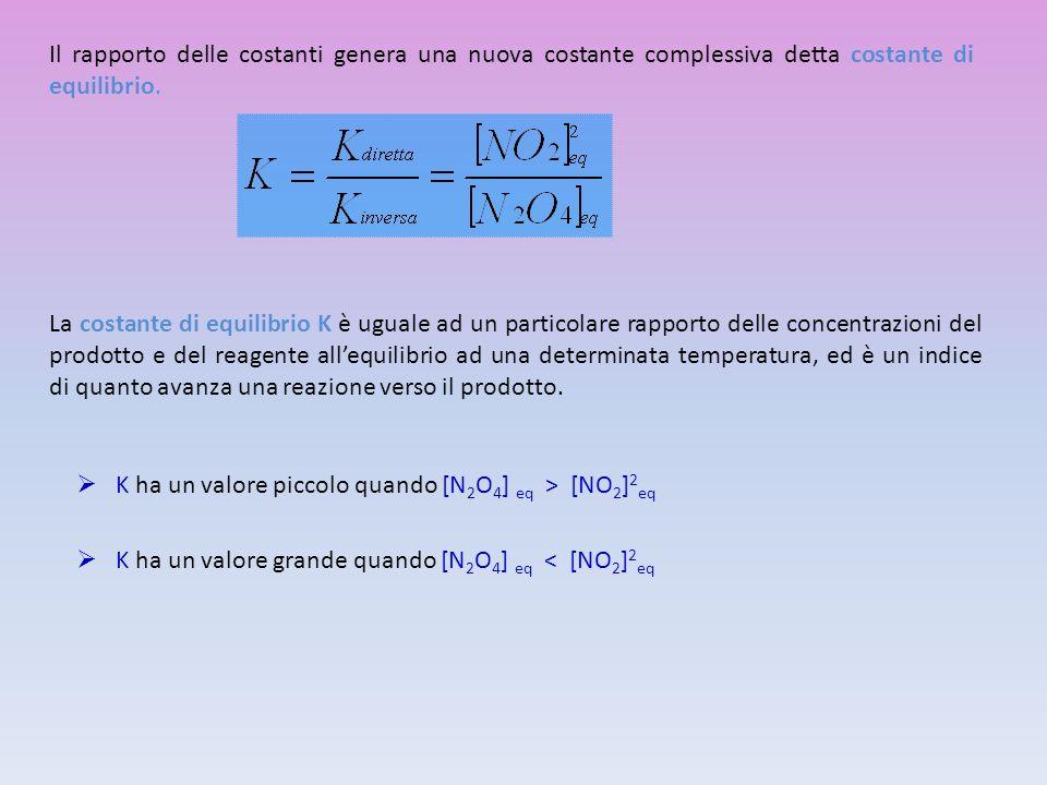 K ha un valore piccolo quando [N 2 O 4 ] eq > [NO 2 ] 2 eq K ha un valore grande quando [N 2 O 4 ] eq < [NO 2 ] 2 eq Il rapporto delle costanti genera