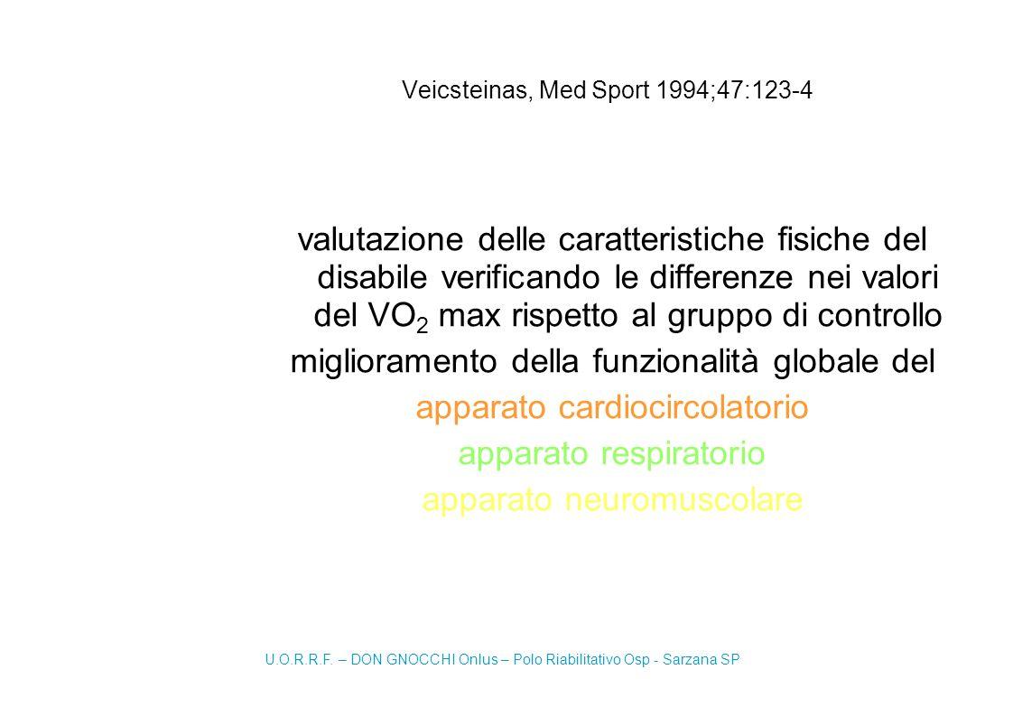 Veicsteinas, Med Sport 1994;47:123-4 valutazione delle caratteristiche fisiche del disabile verificando le differenze nei valori del VO 2 max rispetto al gruppo di controllo miglioramento della funzionalità globale del apparato cardiocircolatorio apparato respiratorio apparato neuromuscolare U.O.R.R.F.
