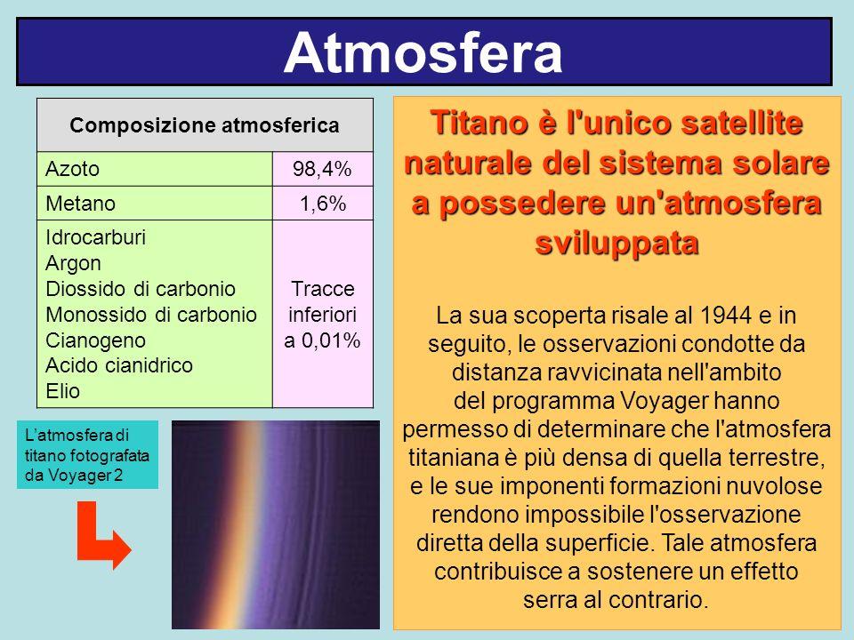 Atmosfera Composizione atmosferica Azoto98,4% Metano1,6% Idrocarburi Argon Diossido di carbonio Monossido di carbonio Cianogeno Acido cianidrico Elio