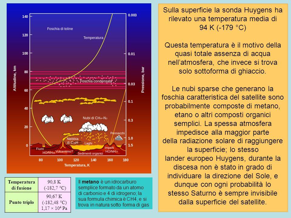 Sulla superficie la sonda Huygens ha rilevato una temperatura media di 94 K (-179 °C) Questa temperatura è il motivo della quasi totale assenza di acq
