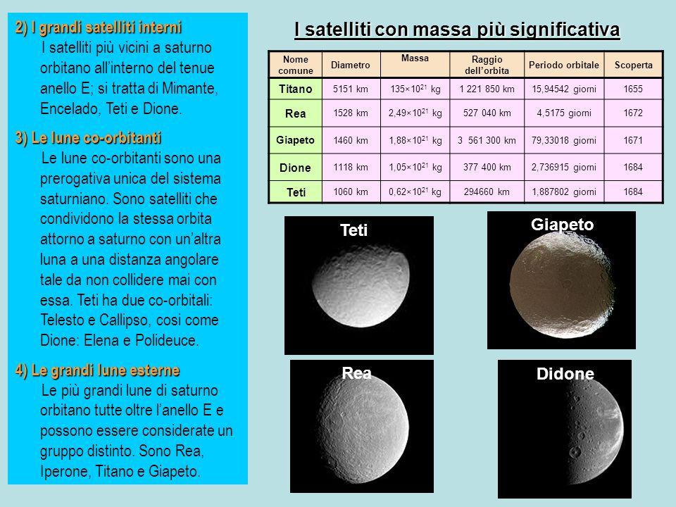 Nome comune Diametro Massa Raggio dellorbita Periodo orbitaleScoperta Titano 5151 km135×10 21 kg1 221 850 km15,94542 giorni1655 Rea 1528 km2,49×10 21