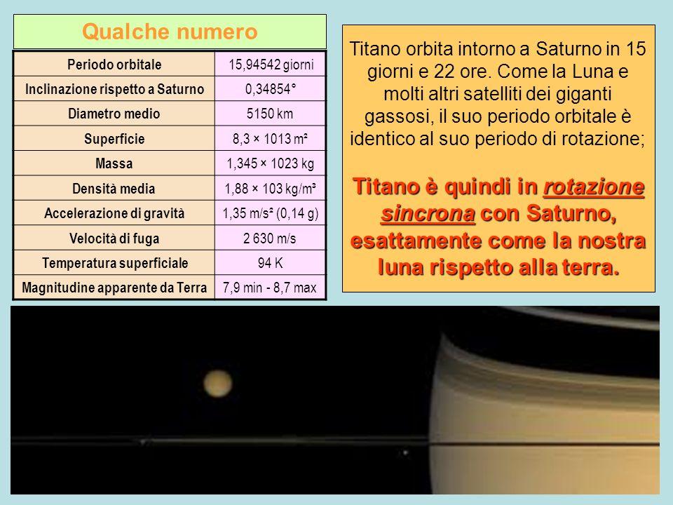 Periodo orbitale 15,94542 giorni Inclinazione rispetto a Saturno 0,34854° Diametro medio 5150 km Superficie 8,3 × 1013 m² Massa 1,345 × 1023 kg Densit