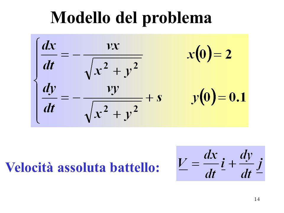 14 Modello del problema Velocità assoluta battello: