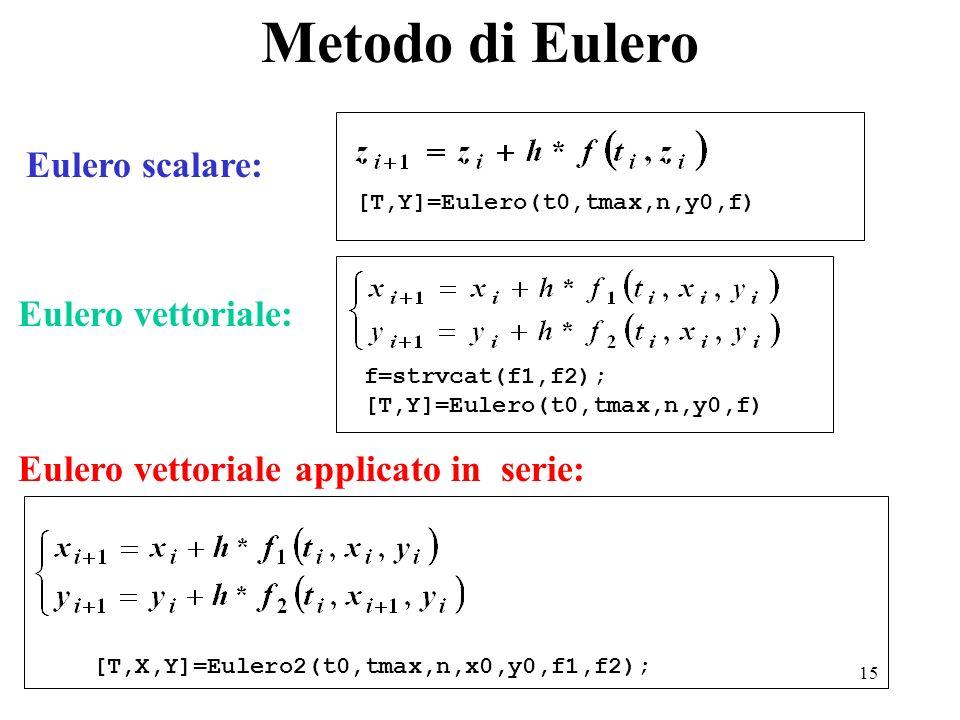 15 Eulero scalare: Metodo di Eulero Eulero vettoriale: Eulero vettoriale applicato in serie: [T,Y]=Eulero(t0,tmax,n,y0,f) f=strvcat(f1,f2); [T,Y]=Eule