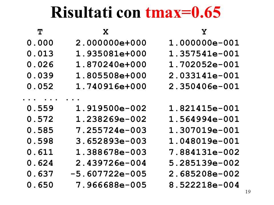 19 Risultati con tmax=0.65 T X Y 0.000 2.000000e+000 1.000000e-001 0.013 1.935081e+000 1.357541e-001 0.026 1.870240e+000 1.702052e-001 0.039 1.805508e