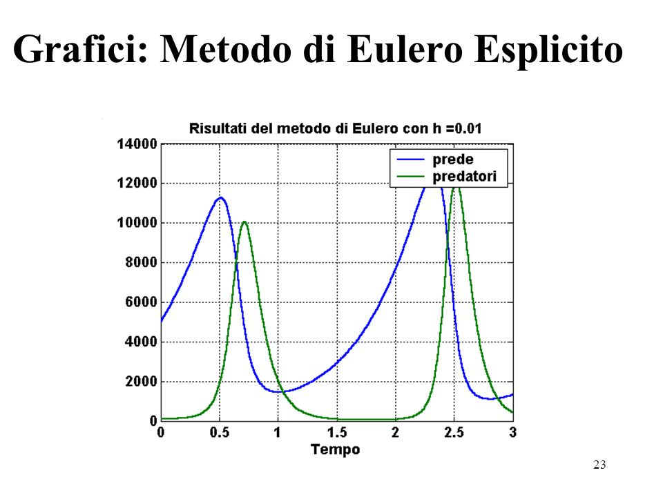 23 Grafici: Metodo di Eulero Esplicito