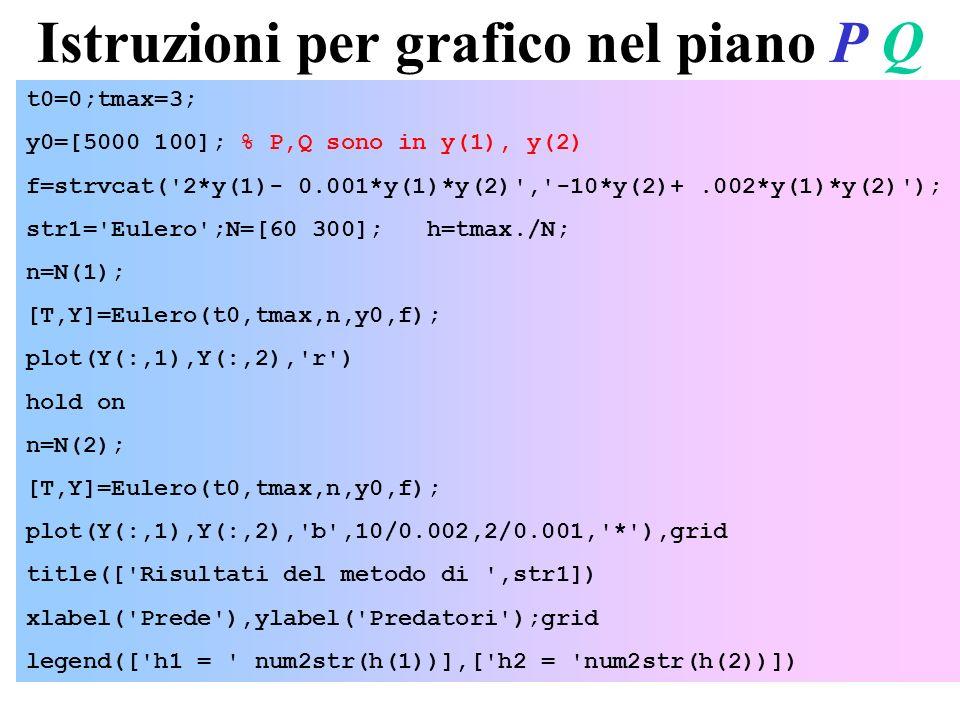 24 Istruzioni per grafico nel piano P Q t0=0;tmax=3; y0=[5000 100]; % P,Q sono in y(1), y(2) f=strvcat('2*y(1)- 0.001*y(1)*y(2)','-10*y(2)+.002*y(1)*y