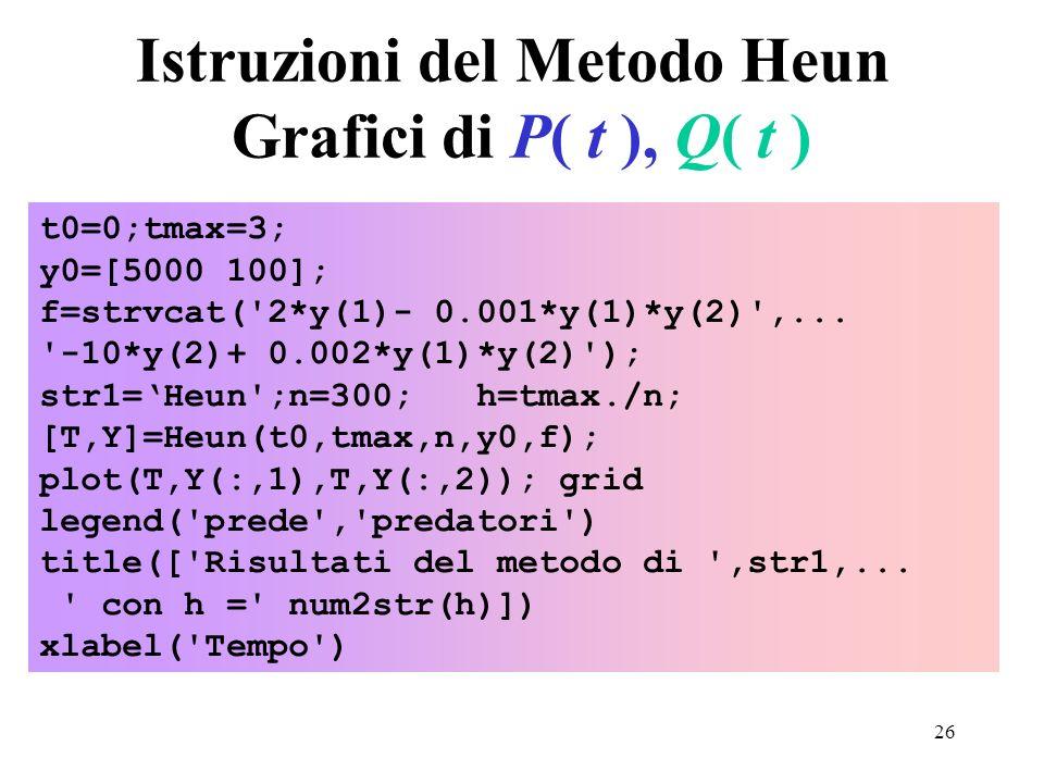 26 Istruzioni del Metodo Heun Grafici di P( t ), Q( t ) t0=0;tmax=3; y0=[5000 100]; f=strvcat('2*y(1)- 0.001*y(1)*y(2)',... '-10*y(2)+ 0.002*y(1)*y(2)