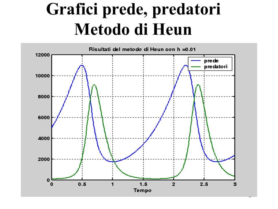27 Grafici prede, predatori Metodo di Heun