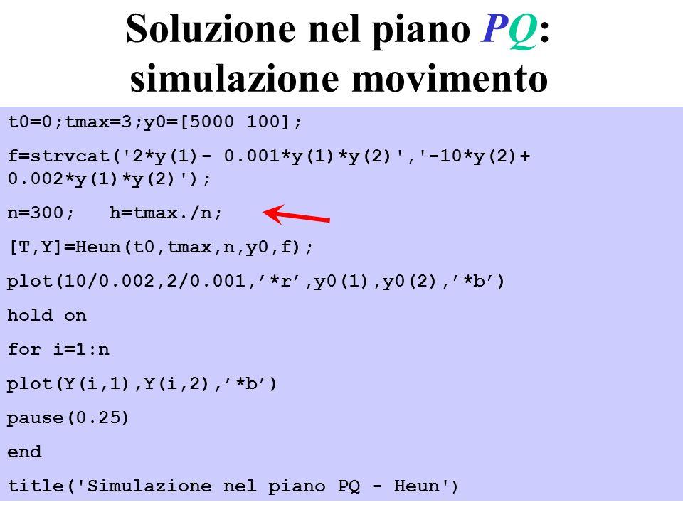 28 Soluzione nel piano PQ: simulazione movimento t0=0;tmax=3;y0=[5000 100]; f=strvcat('2*y(1)- 0.001*y(1)*y(2)','-10*y(2)+ 0.002*y(1)*y(2)'); n=300; h