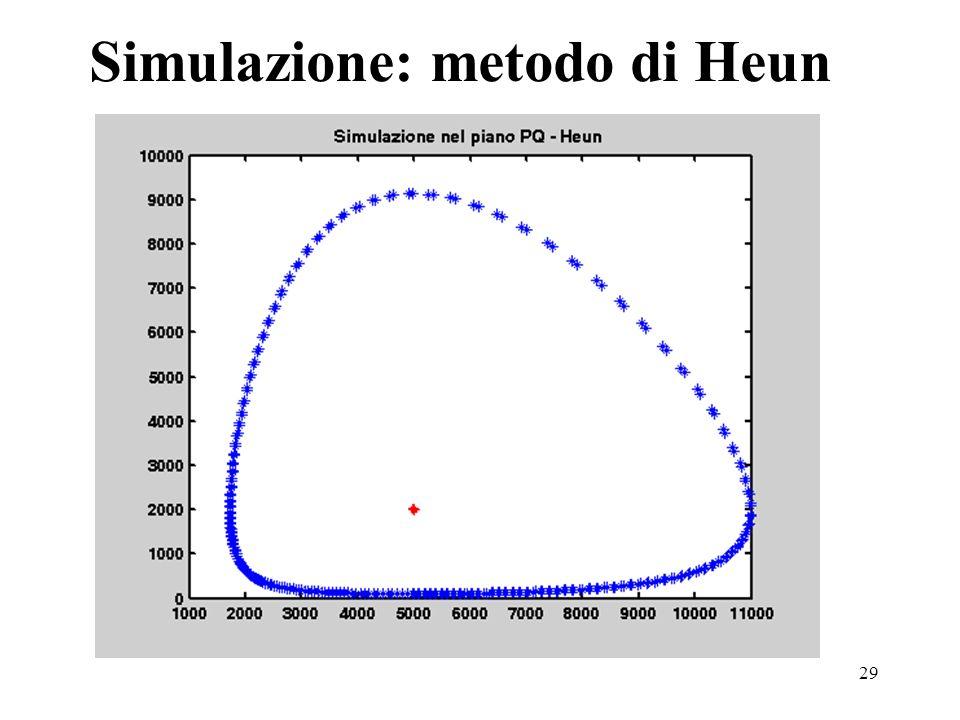 29 Simulazione: metodo di Heun