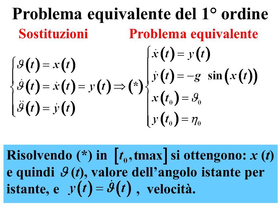 3 Problema equivalente del 1° ordine Risolvendo (*) in si ottengono: x (t) e quindi (t), valore dellangolo istante per istante, e, velocità. Sostituzi