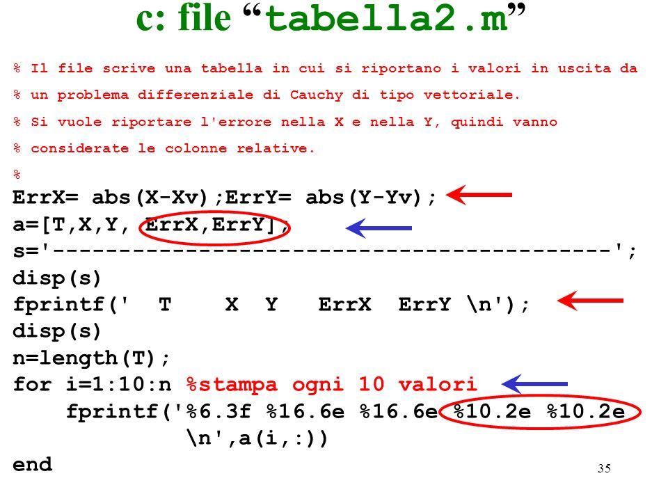 35 c: file tabella2.m % Il file scrive una tabella in cui si riportano i valori in uscita da % un problema differenziale di Cauchy di tipo vettoriale.