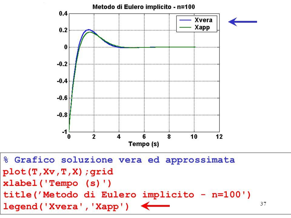 37 % Grafico soluzione vera ed approssimata plot(T,Xv,T,X);grid xlabel('Tempo (s)') title(Metodo di Eulero implicito - n=100') legend('Xvera','Xapp')
