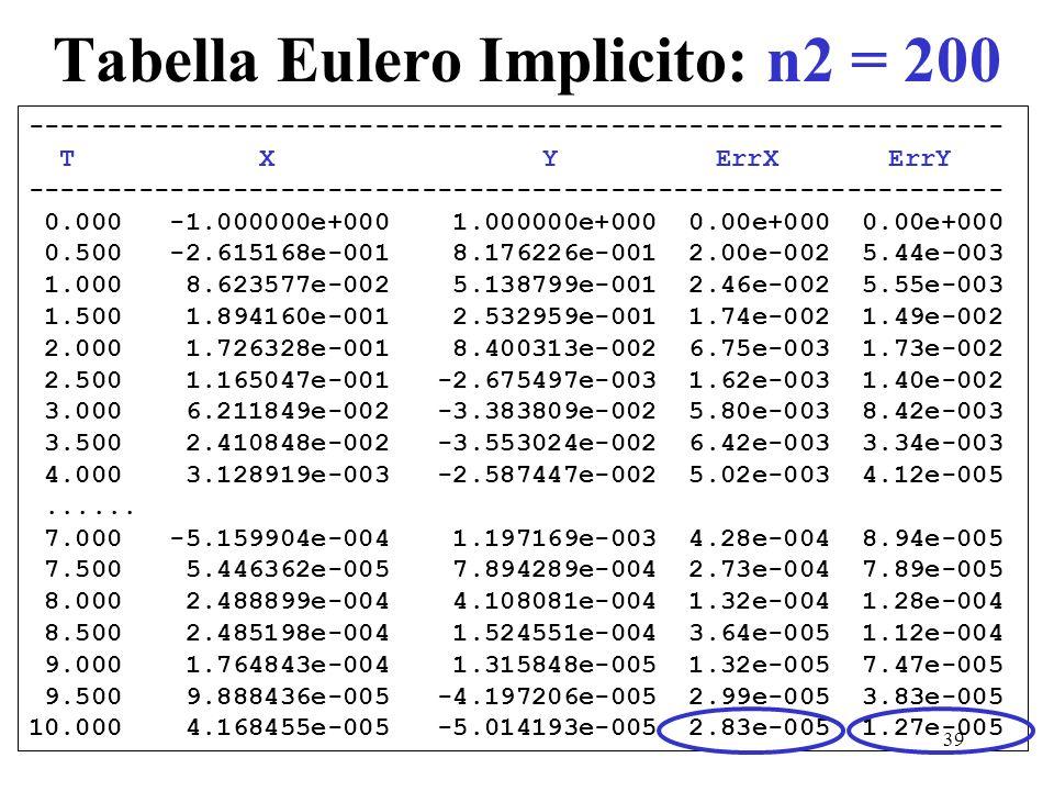 39 Tabella Eulero Implicito: n2 = 200 -------------------------------------------------------------- T X Y ErrX ErrY ---------------------------------