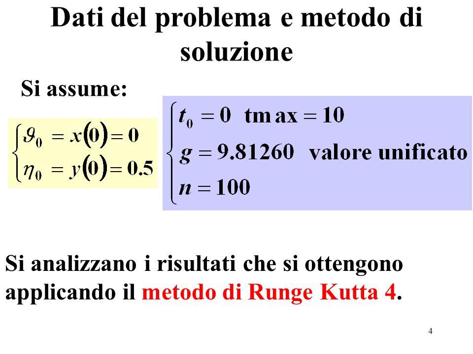 4 Si assume: Si analizzano i risultati che si ottengono applicando il metodo di Runge Kutta 4. Dati del problema e metodo di soluzione